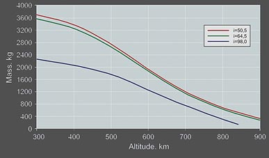 Performance Curve to Circular Orbit; (C) Kosmotras